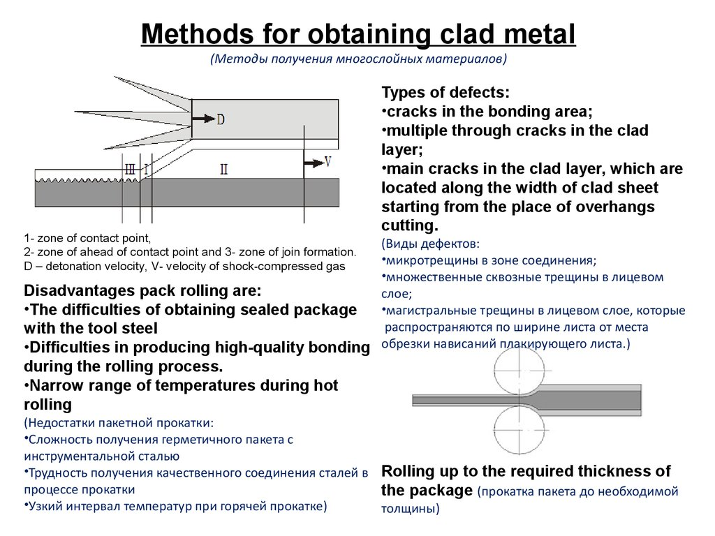 Clad Metals By Combined Explosive Welding Stack Rolling Process Diagram 4