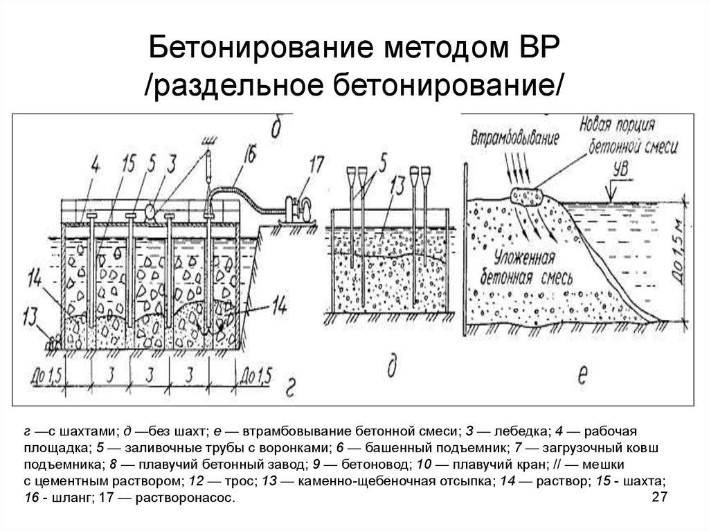 Бетонная смесь в шахте сертификат смеси бетонные сухие