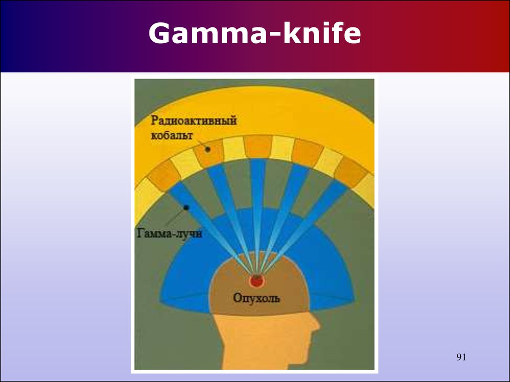 Gamma-knife