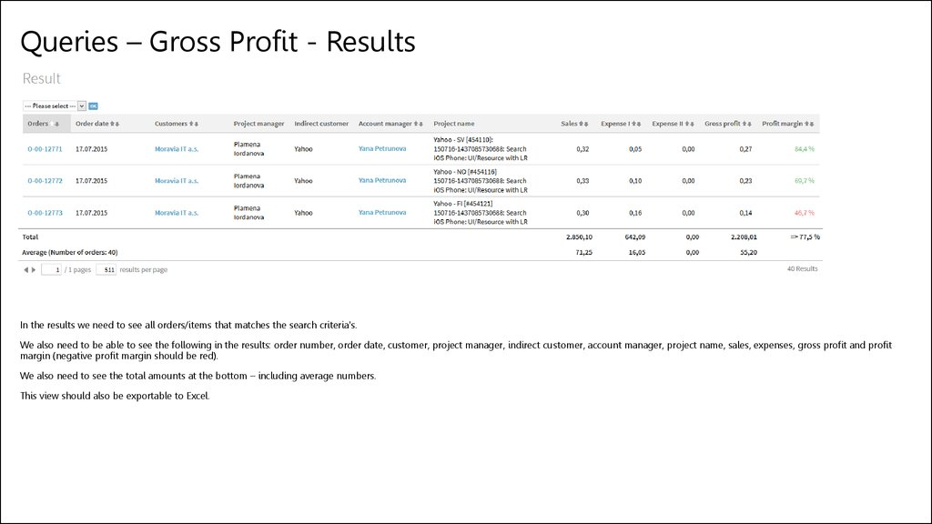 Queries – Gross Profit - Results