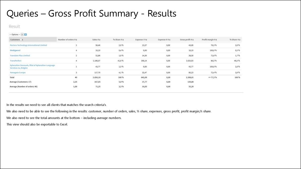 Queries – Gross Profit Summary - Results