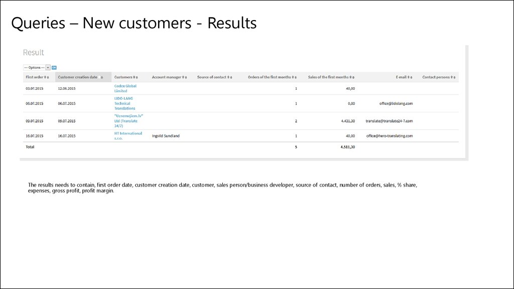 Queries – New customers - Results