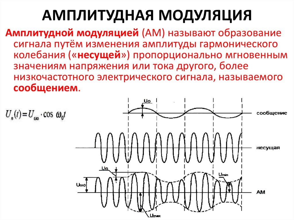 amplitude modulation paper