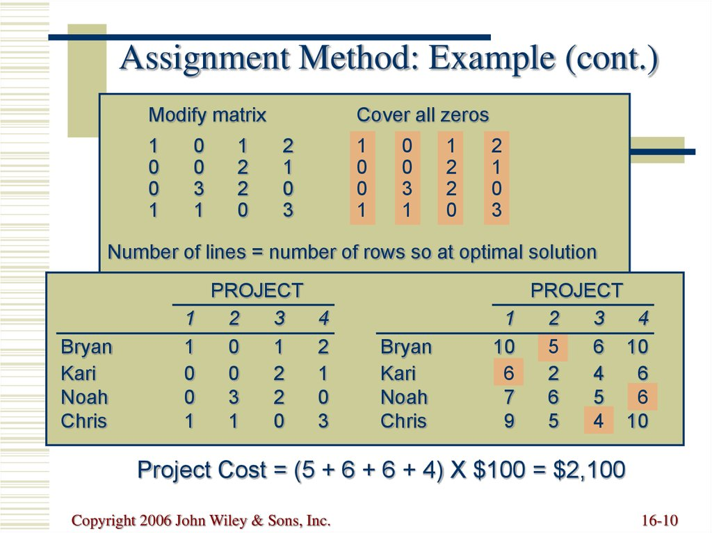 assignment method ppt