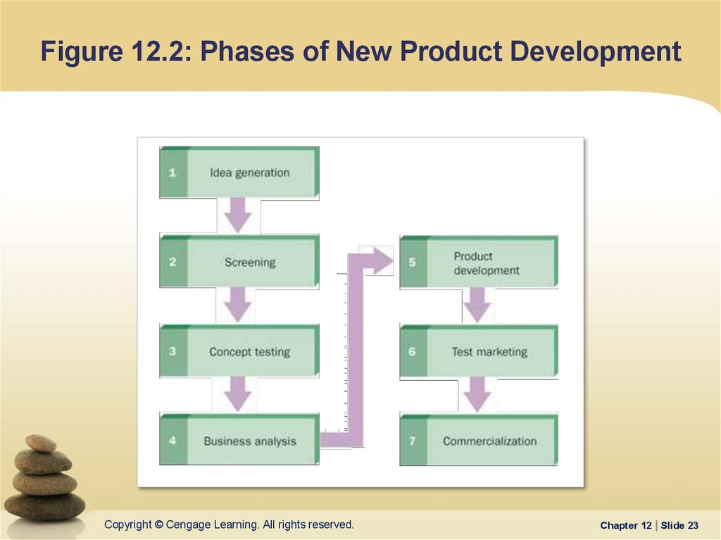 Figure 12.2: Phases of New Product Development