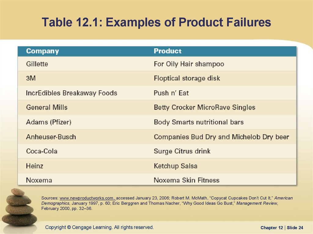 Table 12.1: Examples of Product Failures