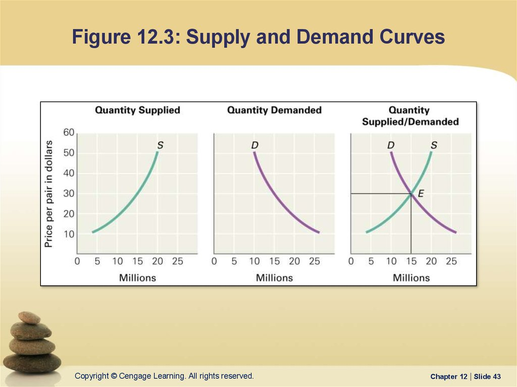 Figure 12.3: Supply and Demand Curves