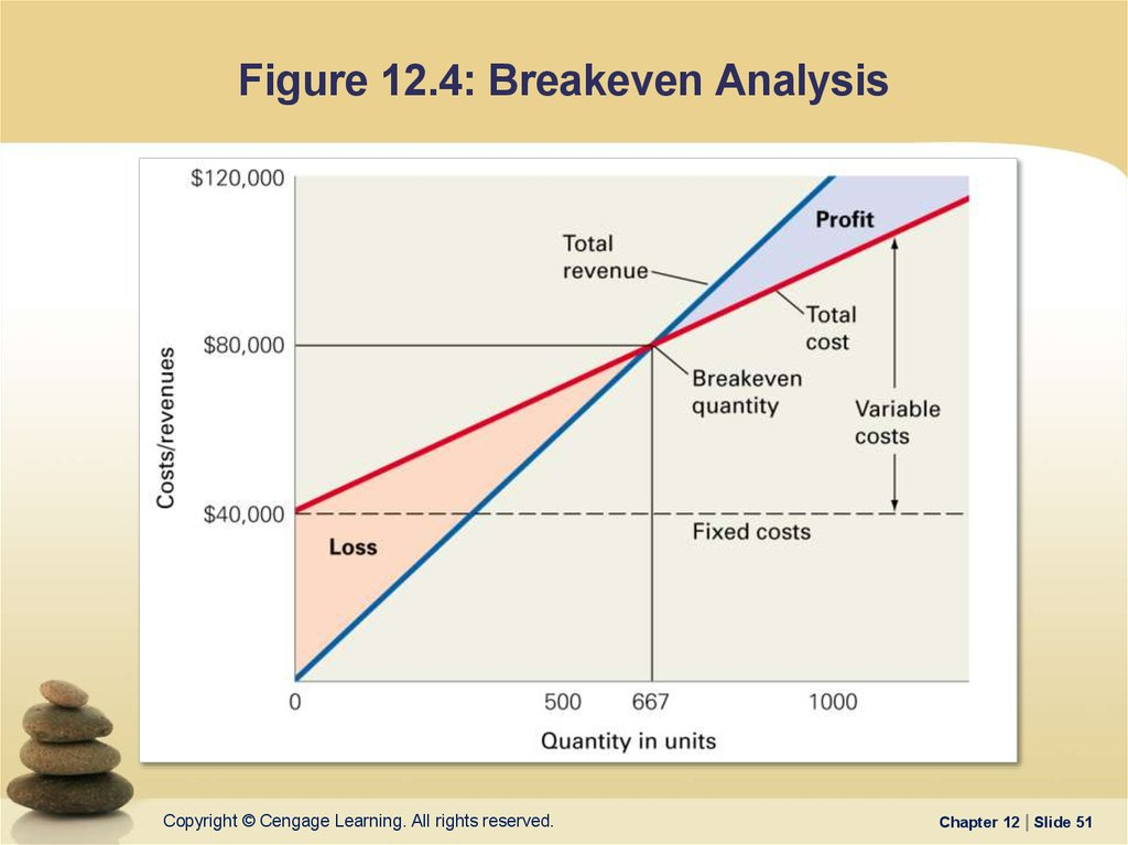 cvp and breakeven analysis paper Break-even and cvp analysis what if your boss asks target profits break-even analysis defined decision making and breakeven analysis: examples break-even formula break-even chart sp-vc/cm-fc/ ni where: sp=selling price vc=variable cost cm=contribution margin fc=fixed.