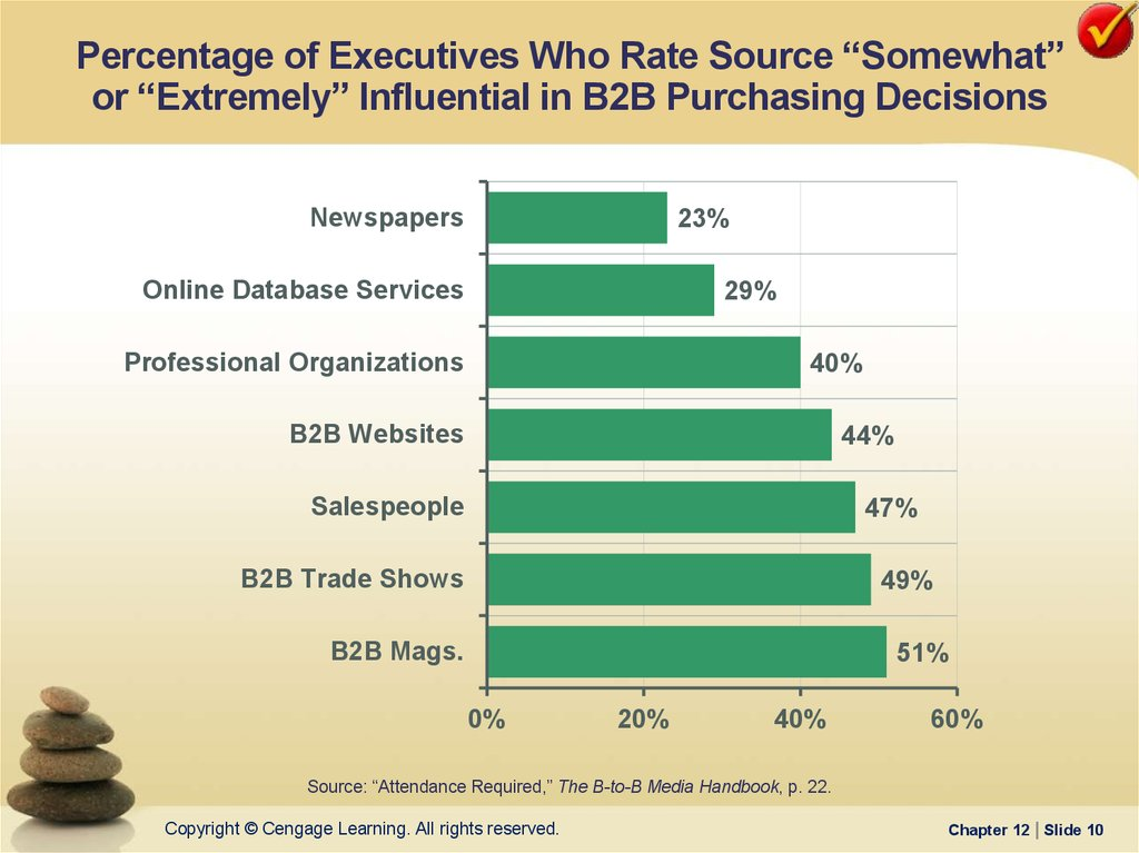 "Percentage of Executives Who Rate Source ""Somewhat"" or ""Extremely"" Influential in B2B Purchasing Decisions"