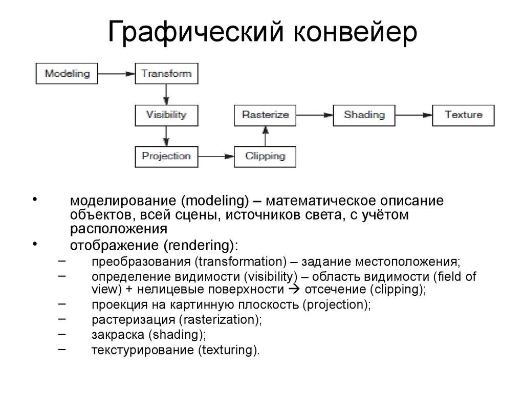 Этапами графического конвейера являются транспортеры нормы и правила