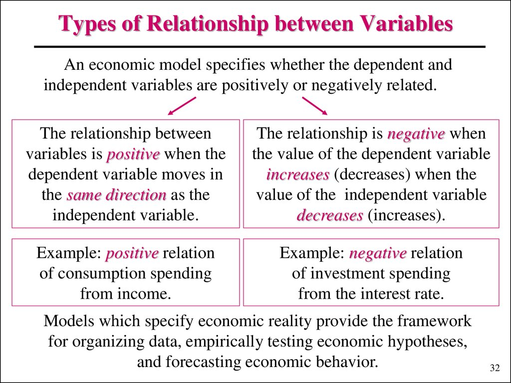 Types of Relationship between Variables