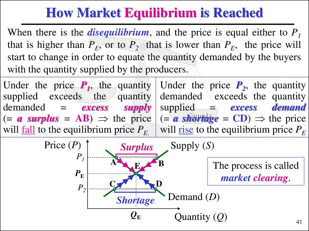 How Market Equilibrium is Reached