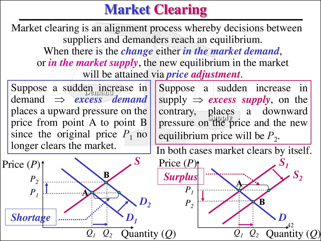 Market Clearing