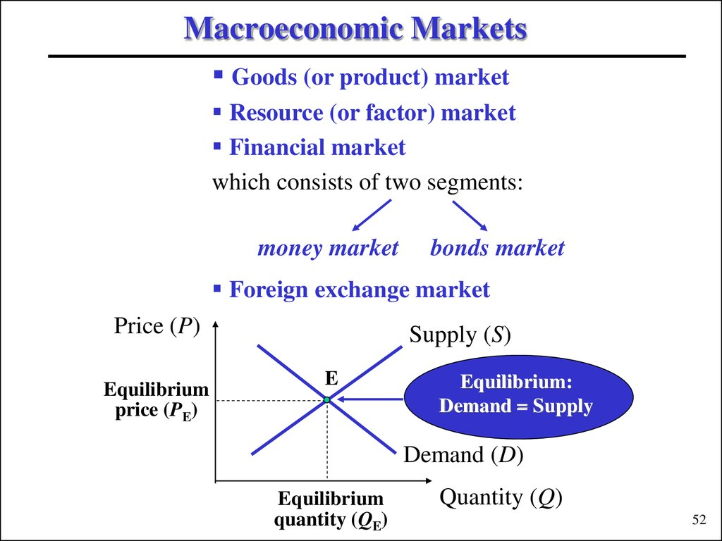 Macroeconomic Markets