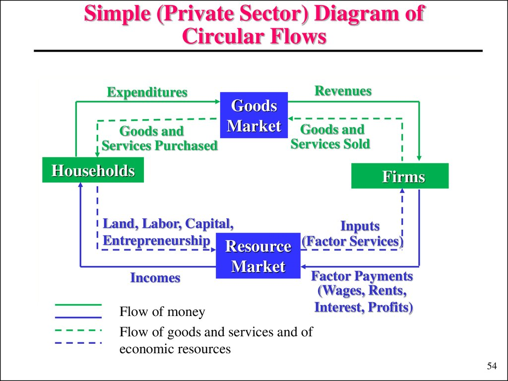 Simple (Private Sector) Diagram of Circular Flows