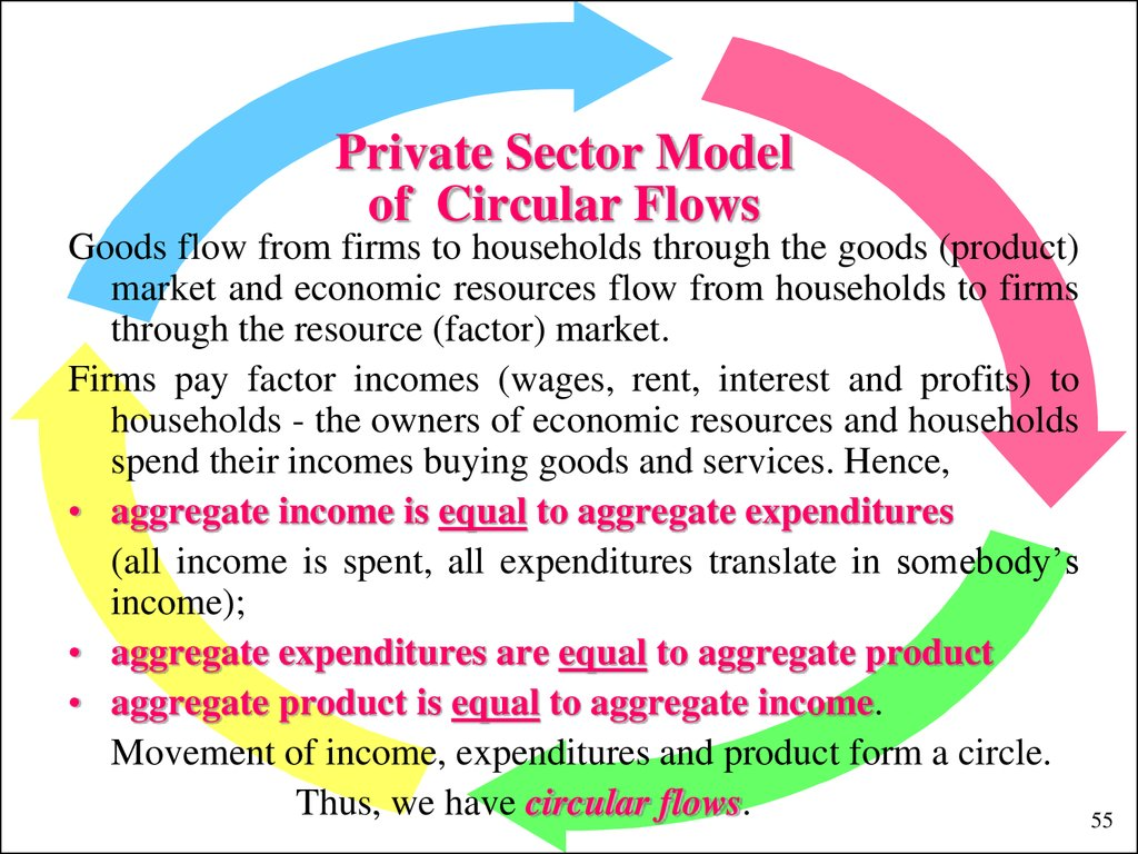 Private Sector Model of Circular Flows