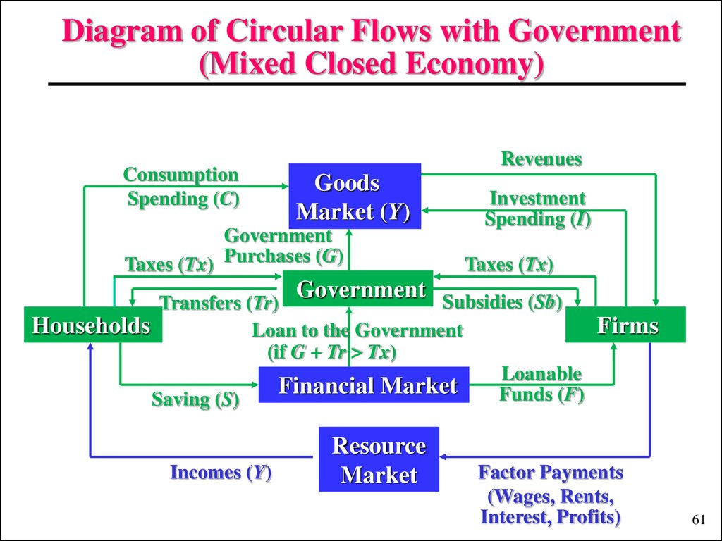 Diagram of Circular Flows with Government (Mixed Closed Economy)