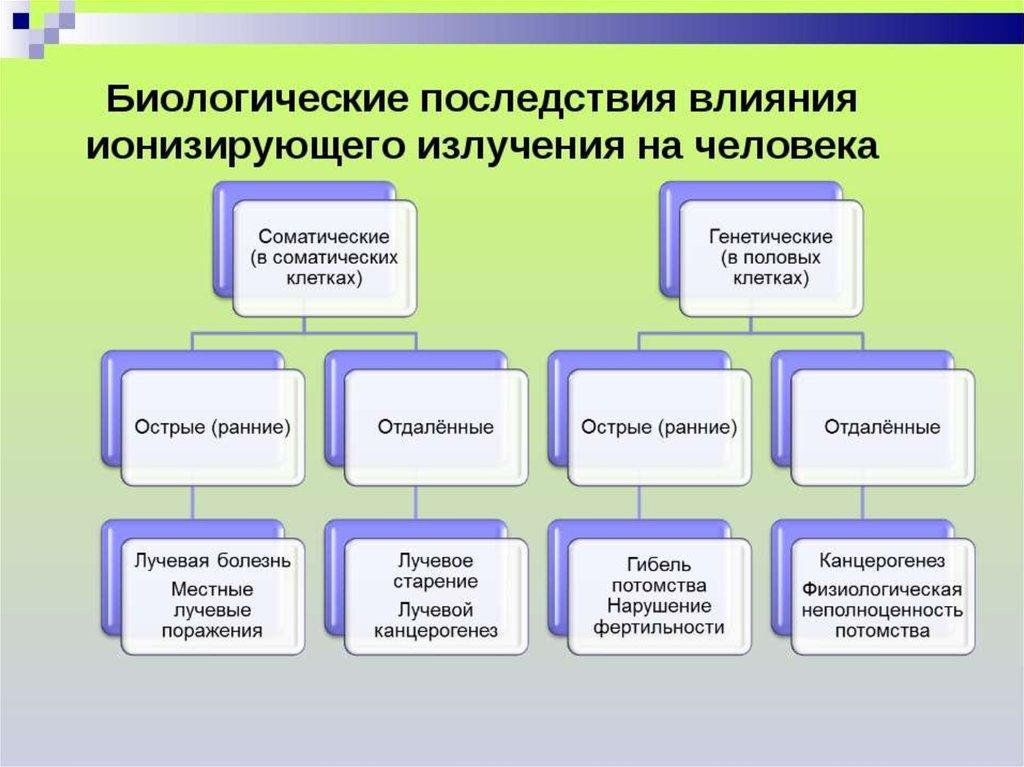 Биологическое действие ионизирующего излучения - презентация онлайн