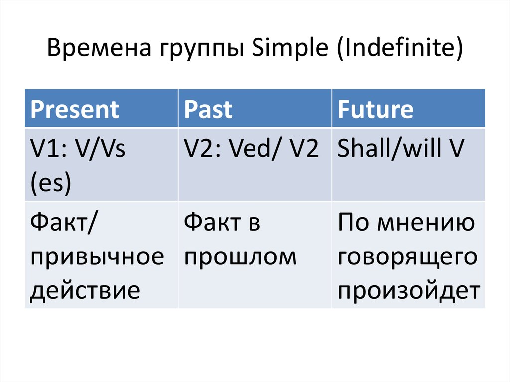 Времена группы Simple (Indefinite)