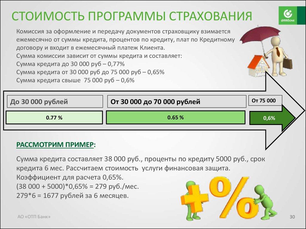 Как вернуть страховку по кредиту ОТП Банка