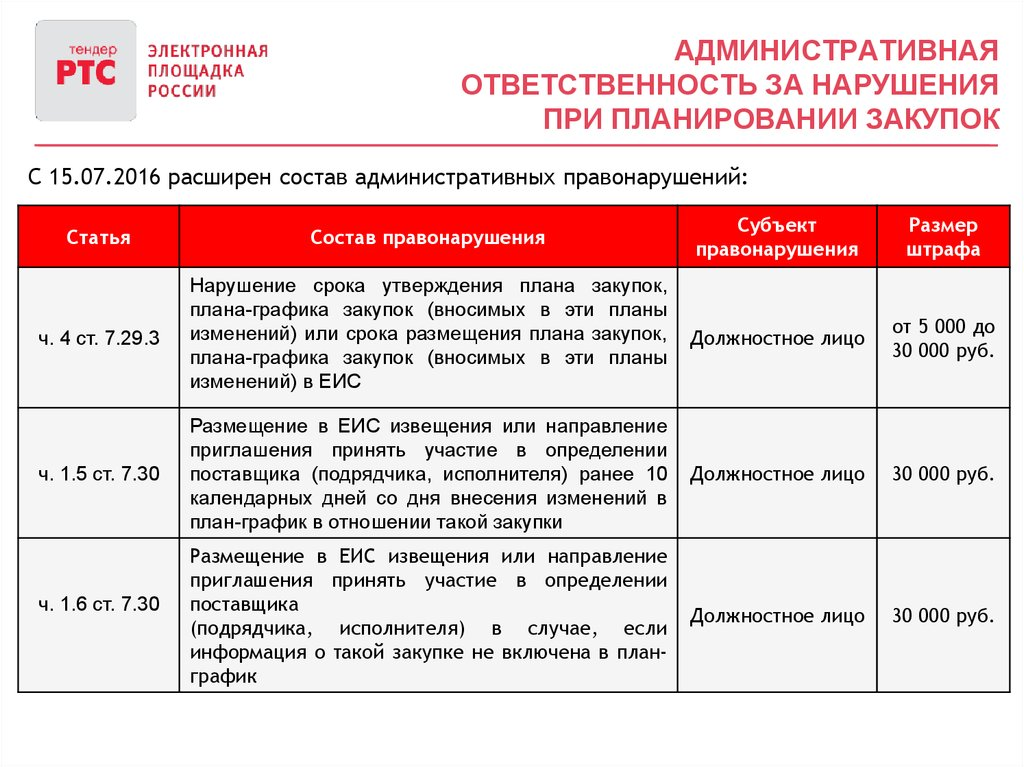 Ространснадзор штрафы за нарушения