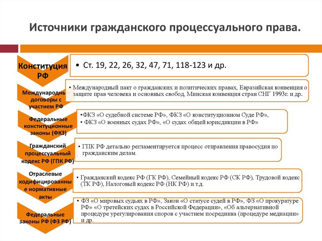Понятие И Система Принципов В Гпп Шпаргалка