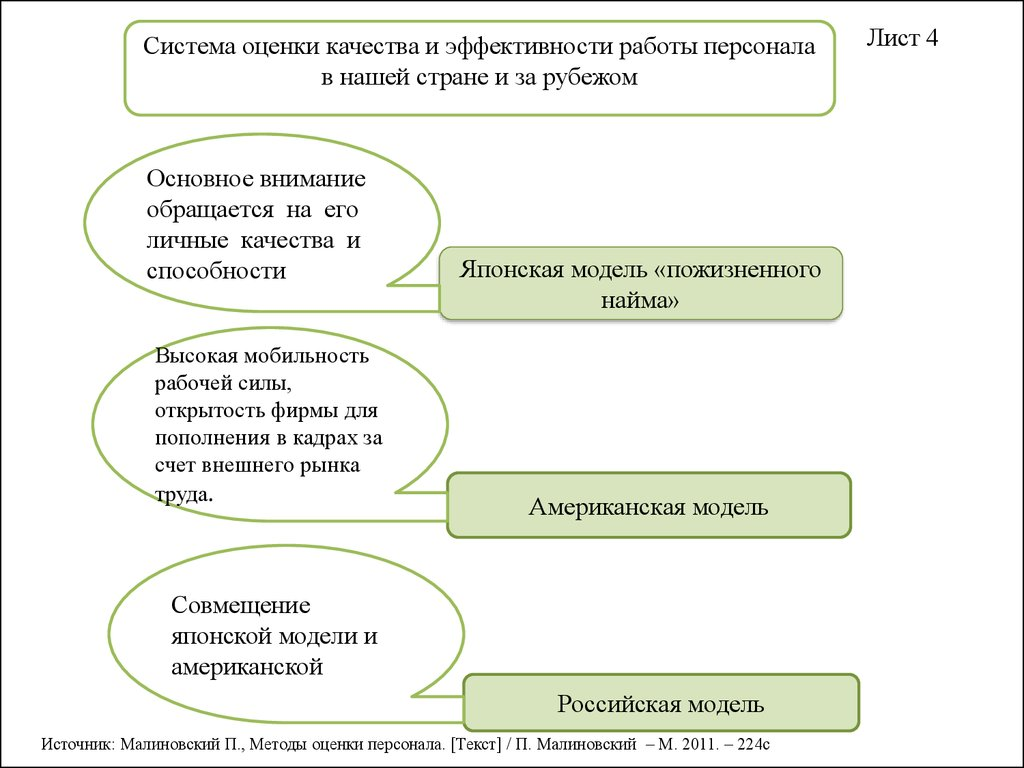 модели оценки работы