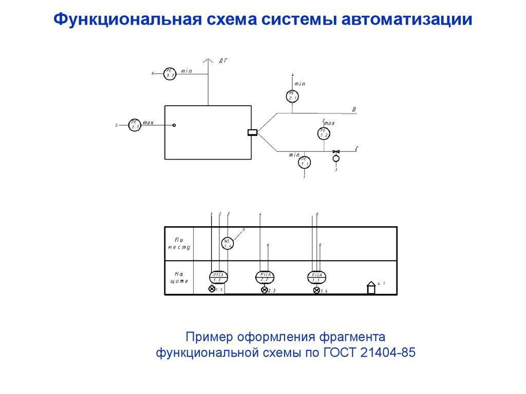 Функциональная схема автоматического регулирования 527