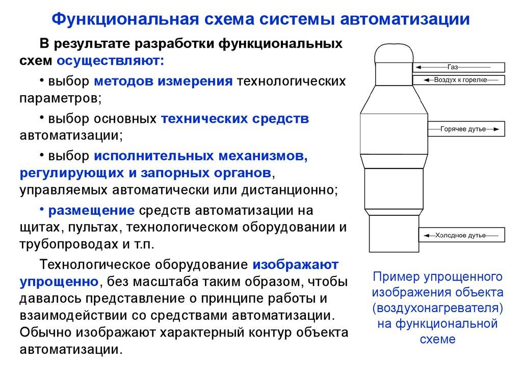 Функциональная схема автоматического регулирования 523