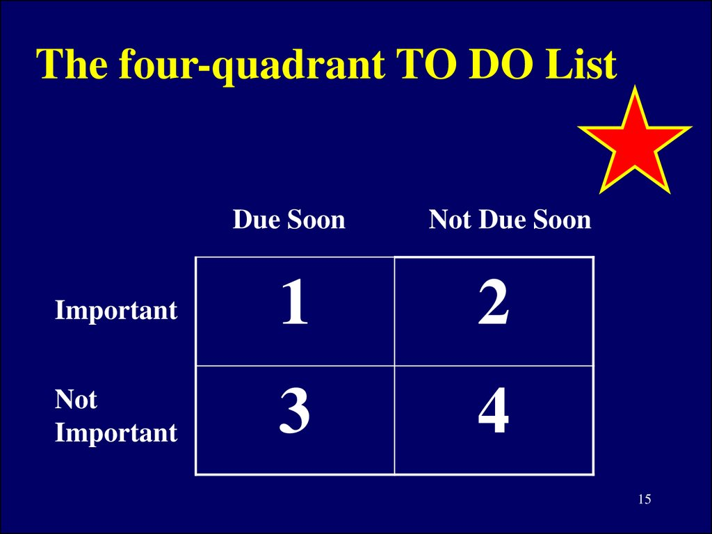 The four-quadrant TO DO List