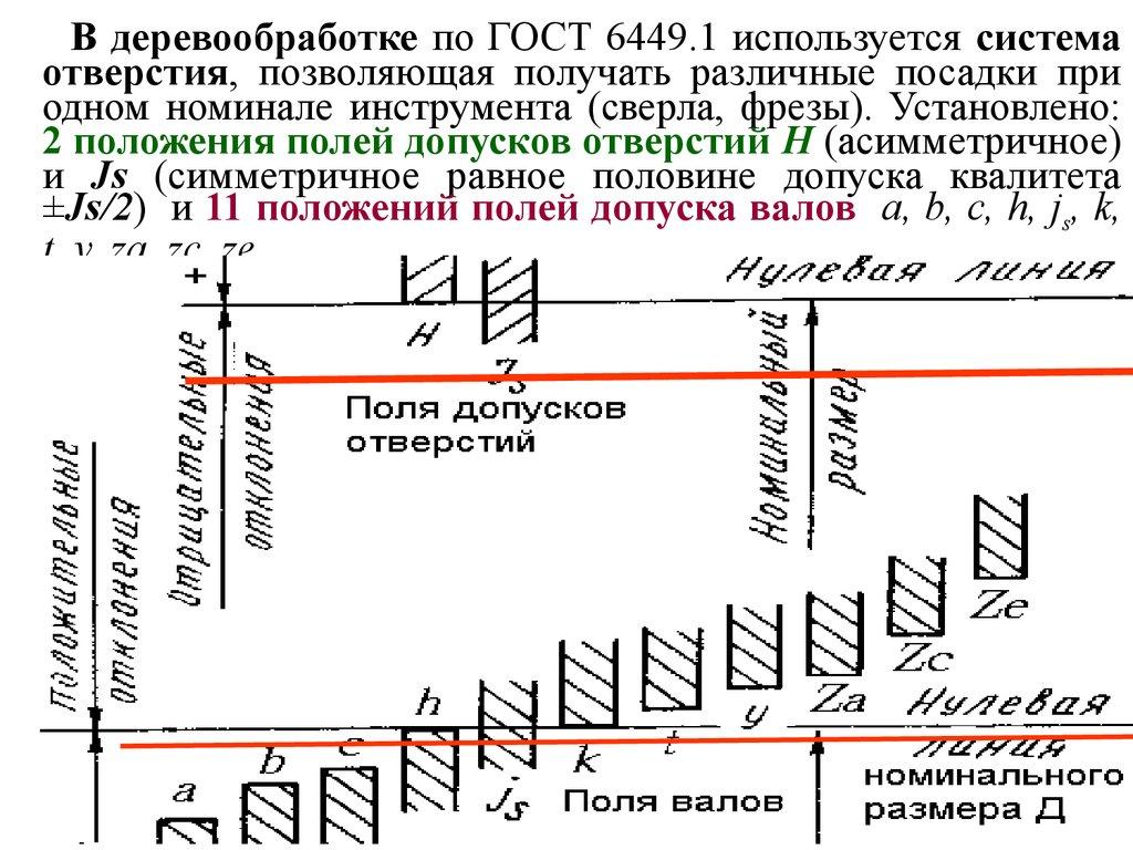 Схема полей допусков для посадки с натягом