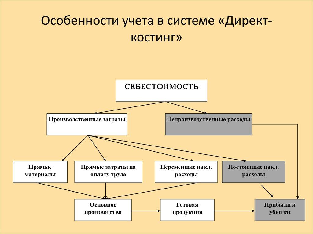 Б.особенности Методов Учета Затрат Директ-костинг И Стандарт-костинг Шпаргалки