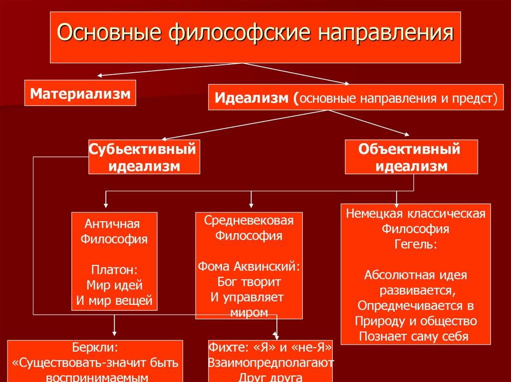 Русская Философская Мысль Ее Специфика, Исторические Формы Шпаргалка