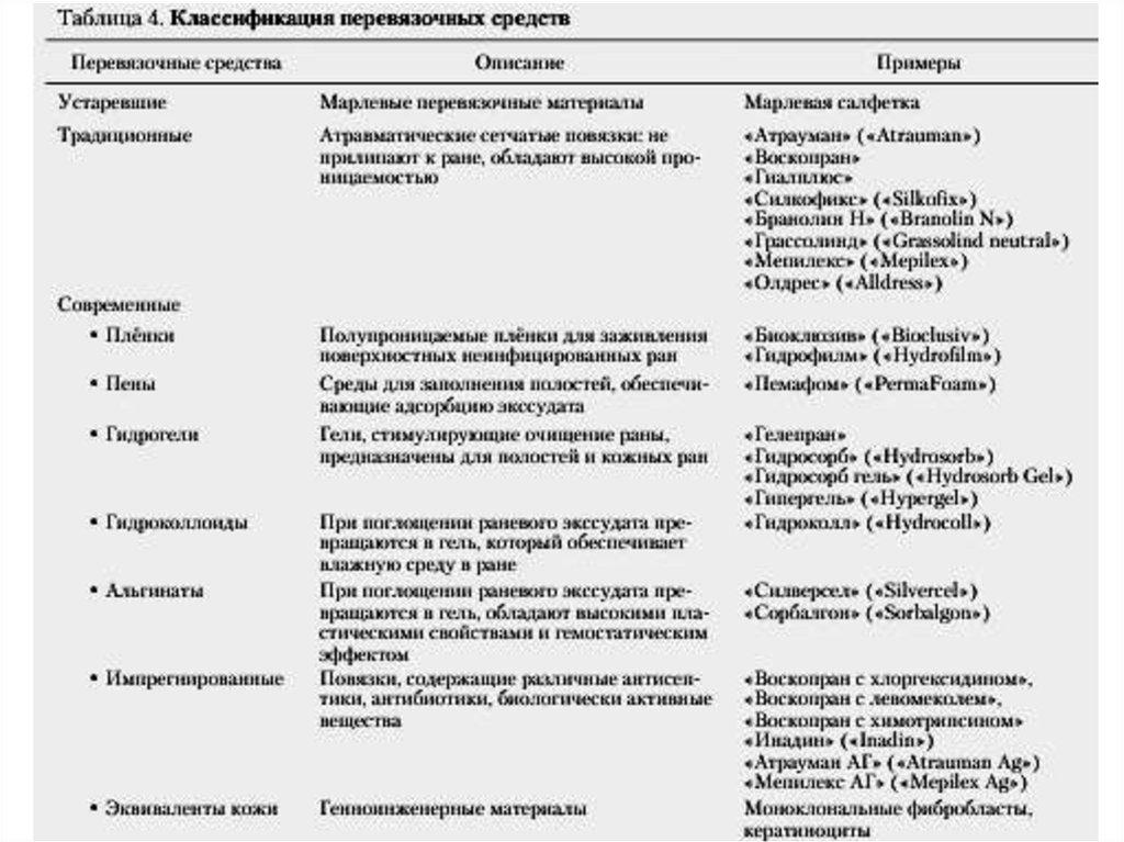 патофизиология раневого процесса реферат