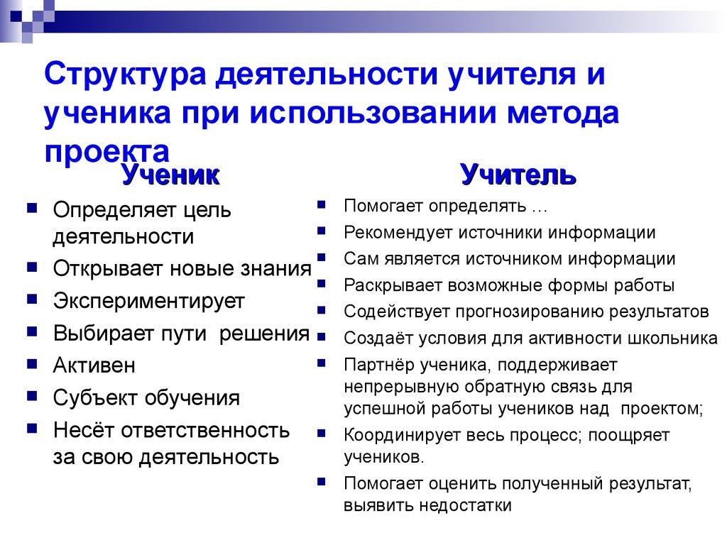 шпаргалка видах различных деятельность учителя в обучения ученика и