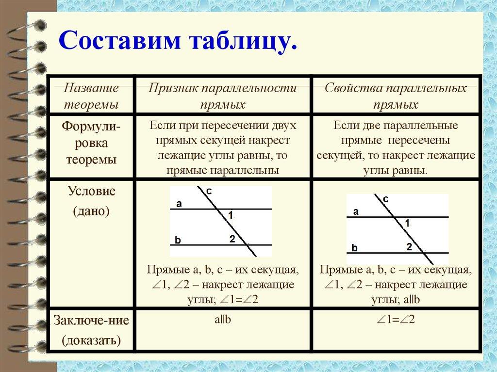 Свойства параллельных прямых решение задач 7 класс видеоурок решение задач по генетике 9 класс