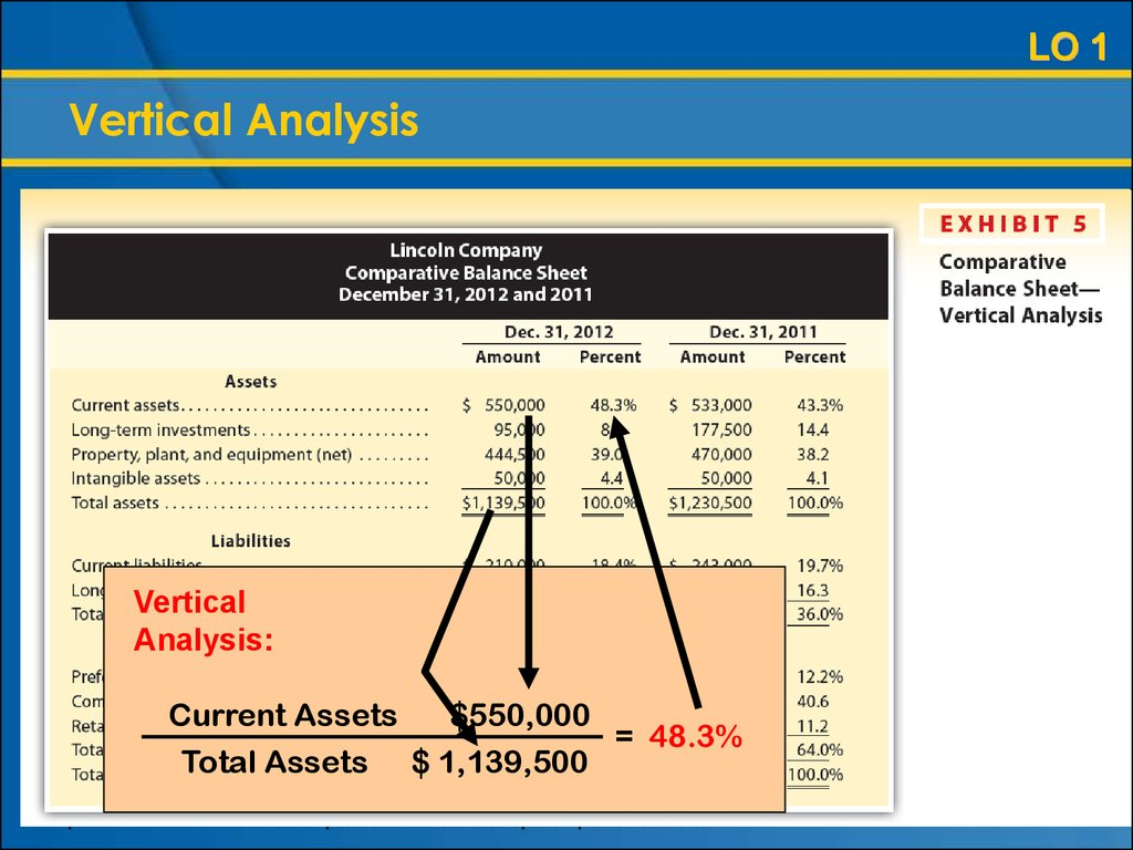 vertical analysis A vertical analysis is used to show the relative sizes of the different accounts on a financial statement for example, when a vertical analysis is done on an income statement, it will show the.