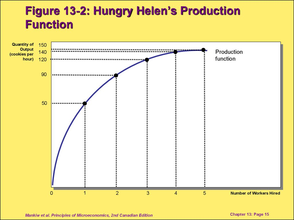 Figure 13-2: Hungry Helen's Production Function