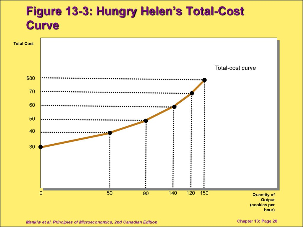 Figure 13-3: Hungry Helen's Total-Cost Curve