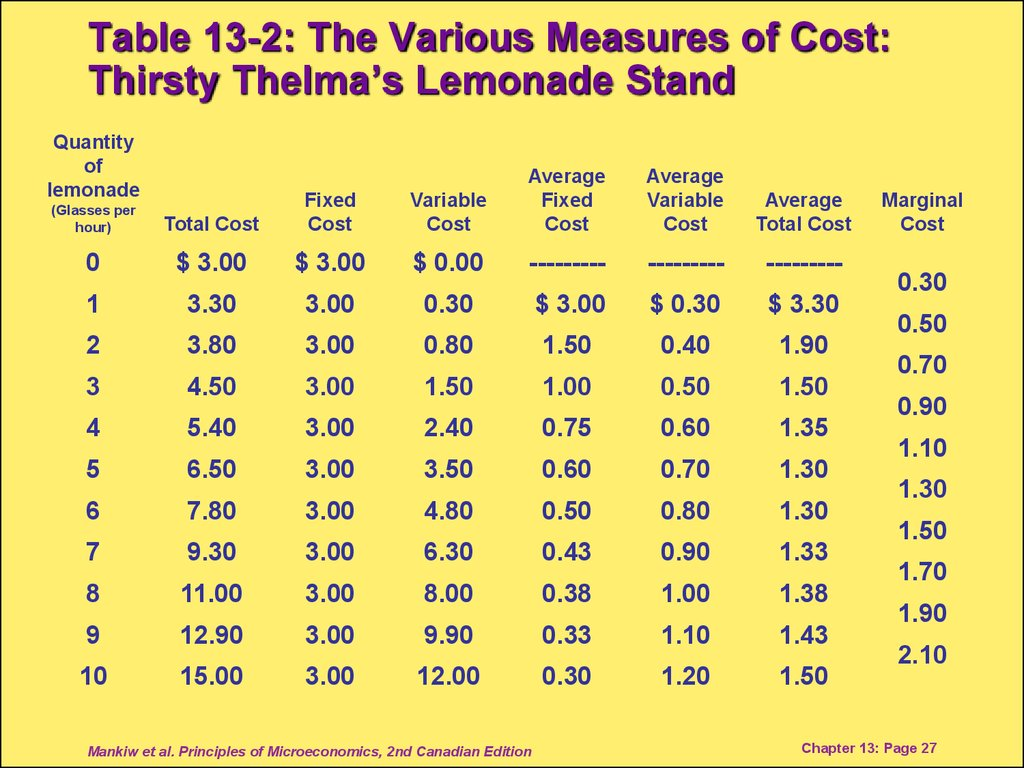 Table 13-2: The Various Measures of Cost: Thirsty Thelma's Lemonade Stand