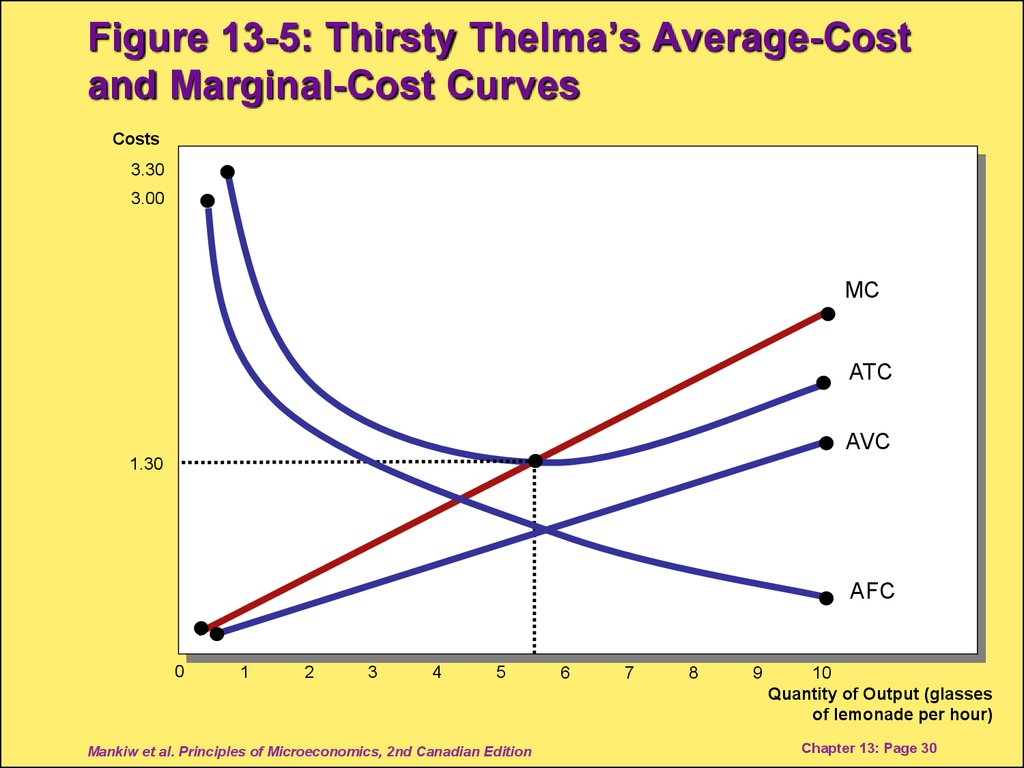 Figure 13-5: Thirsty Thelma's Average-Cost and Marginal-Cost Curves