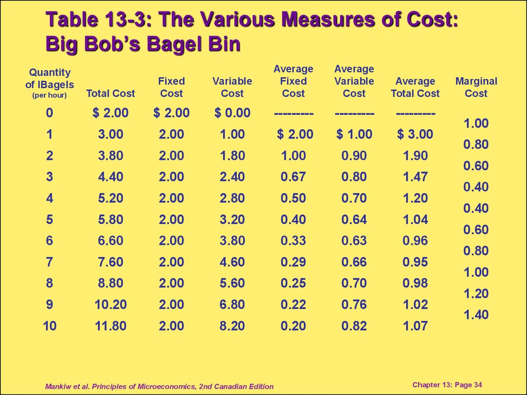 Table 13-3: The Various Measures of Cost: Big Bob's Bagel Bin