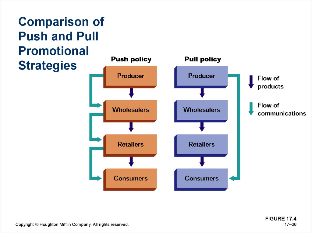 Comparison of Push and Pull Promotional Strategies