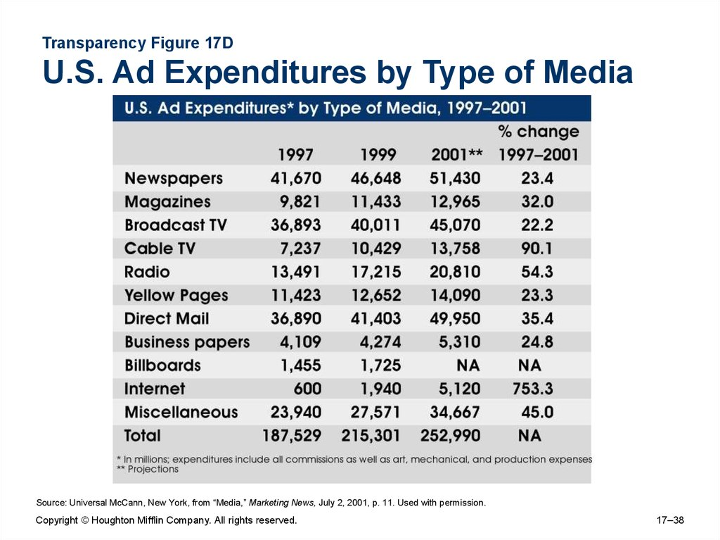 Transparency Figure 17D U.S. Ad Expenditures by Type of Media
