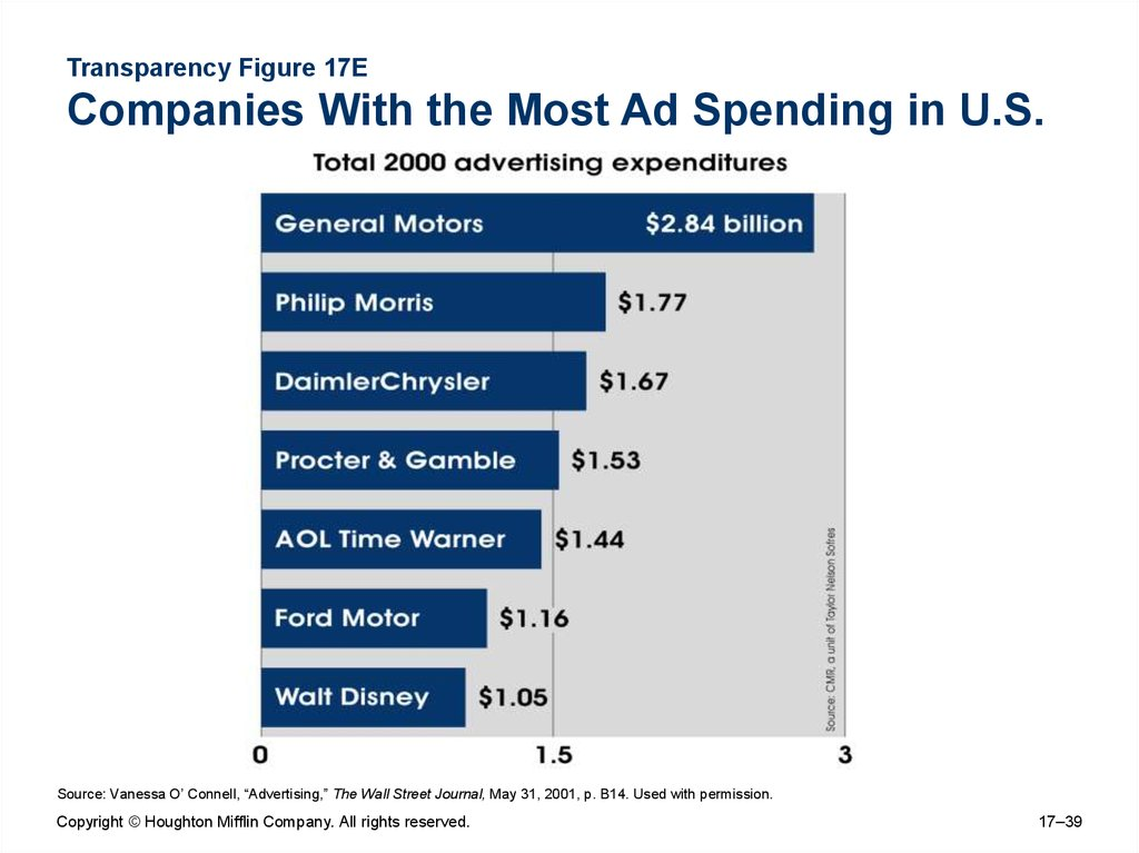 Transparency Figure 17E Companies With the Most Ad Spending in U.S.
