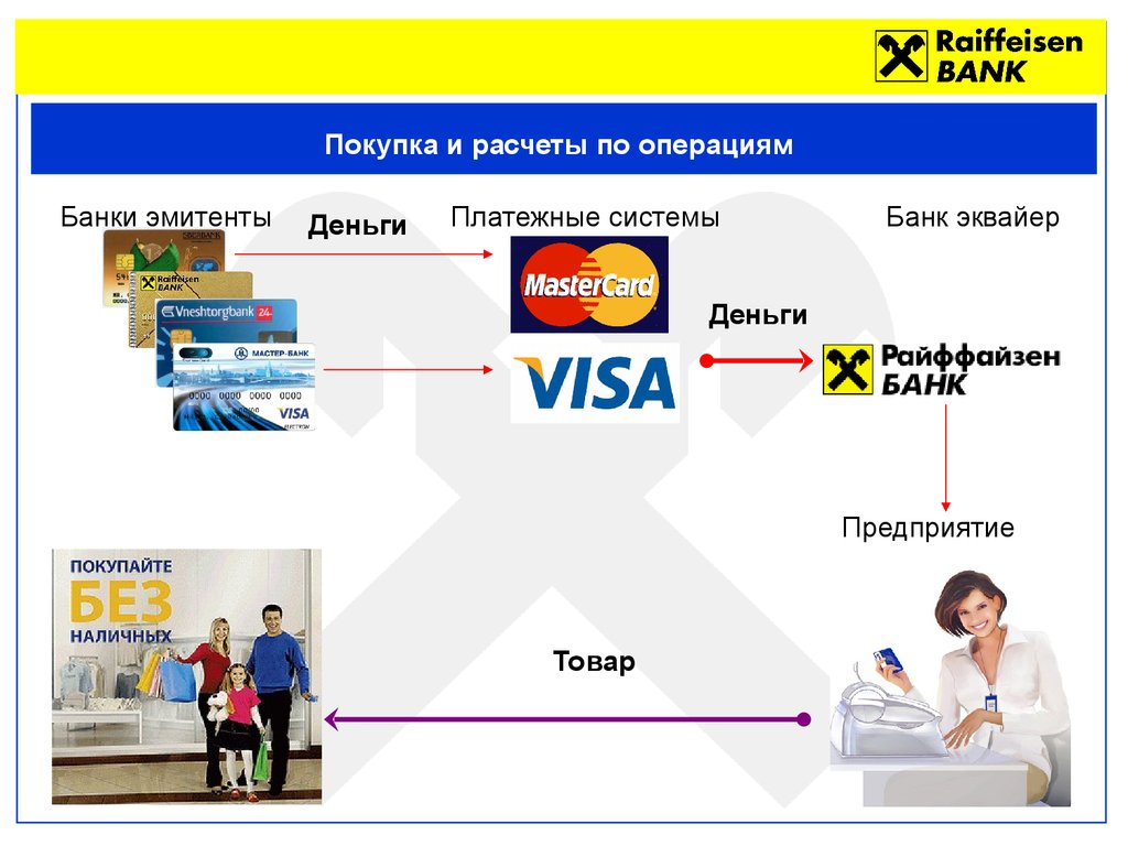 Что такое банк-эквайер