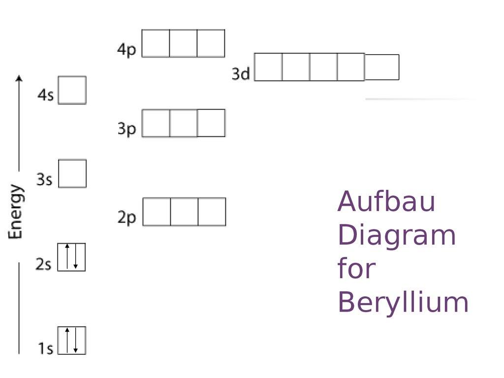 Celectronconfig online presentation aufbau diagram for lithium ccuart Choice Image