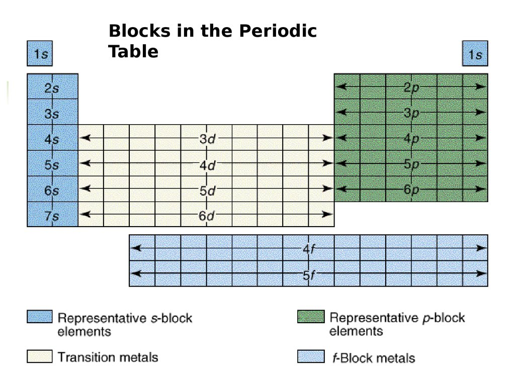Celectronconfig online presentation 26 standard notation of fluorine blocks in the periodic table urtaz Gallery