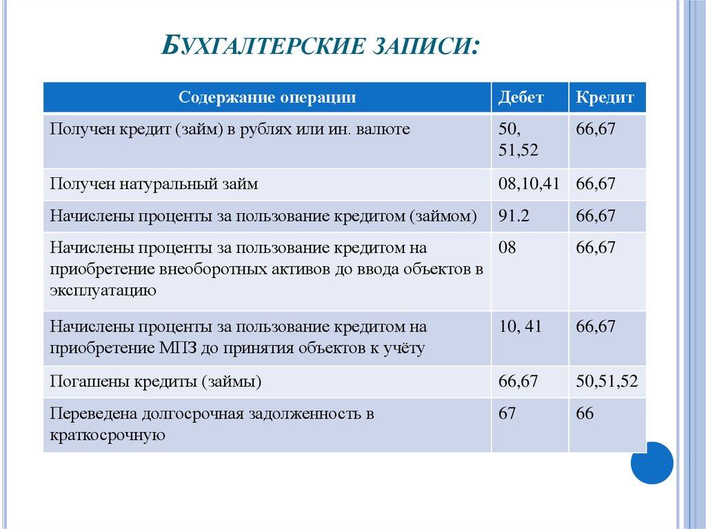 Бухгалтерские проводки услуги в валюте бухгалтера услуги