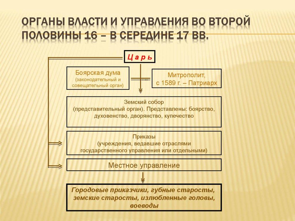 Во управления шпаргалка государственного половине 18 органы второй века.